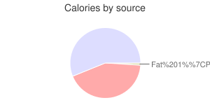 Yogurt, CHOBANI, strawberry, nonfat, Greek, calories by source